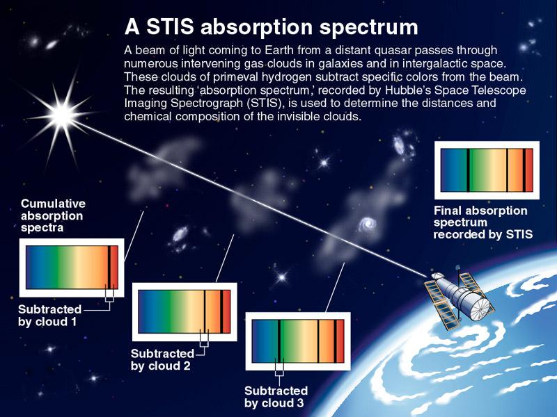 طیف سنجی نجومی