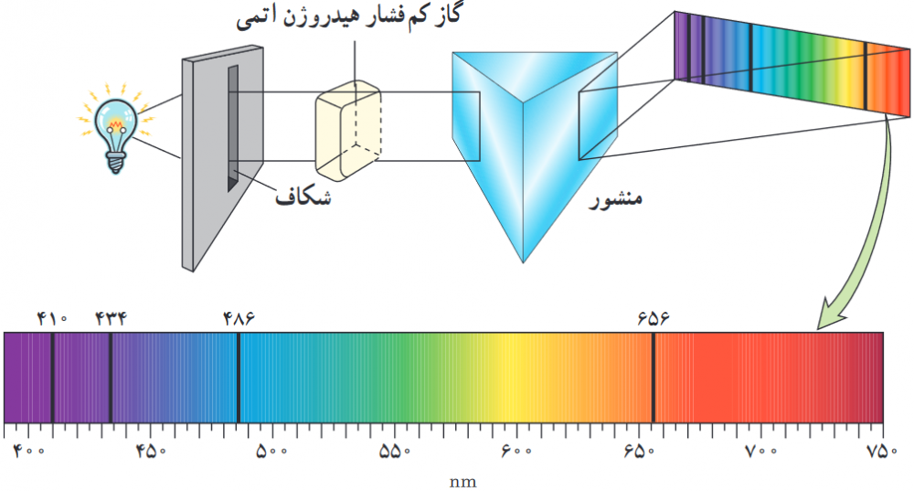 طیف امواج نور